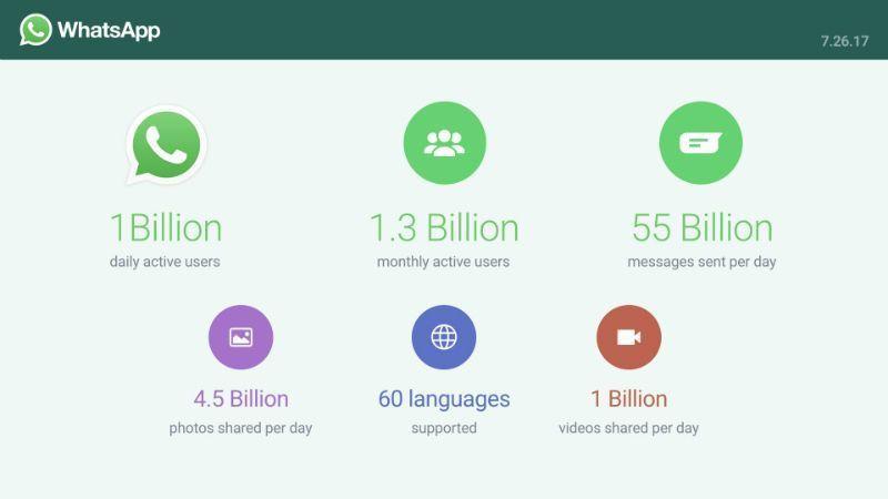 WhatsApp Billion Daily Users